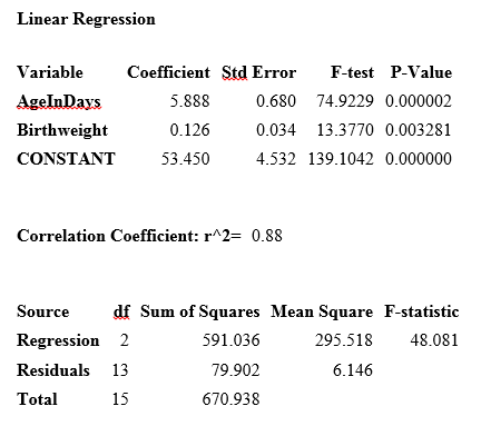 Linear Regression results