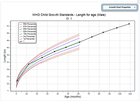 Length for Age Growth Chart