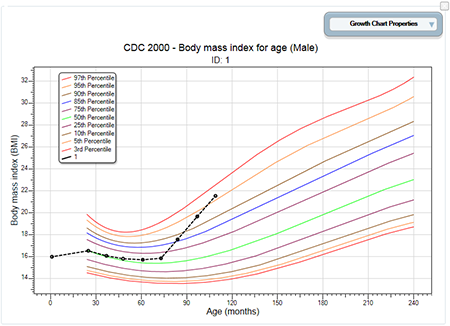BMI for Age Growth Chart