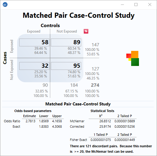 Visual Dashboard StatCalc gadget showing a matched pair case-control study.