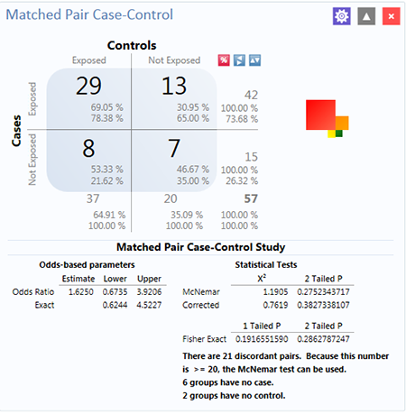 matched case control study odds ratio Usage note 23127: estimating the odds ratio for matched pairs data with binary response response='case' indicates the subject is a case response='control.