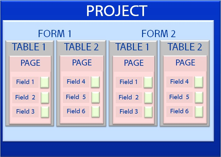 Diagram Epi Info 7 Project organization showing one or more fields in each page, each page in a table, one or more tables in a form, one or more forms for a project.