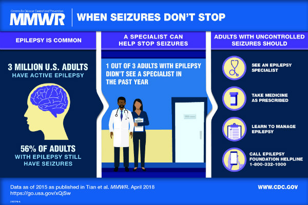 When Seizures Don't Stop. [Illustration of a head and brain]. Epilepsy is common. 3 million U.S. adults have active epilepsy. 56% of adults with epilepsy still have seizures. [Illustration of doctor and a nurse standing in a medical office]. A specialist can help stop seizures. 1 out of 3 adults with epilepsy didn't see a specialist in the past year. Adults with uncontrolled seizures should: see an epilepsy specialist; take medical as prescribed; learn to manage epilepsy; call the Epilepsy Foundation helpline at 1-800-332-1000.
