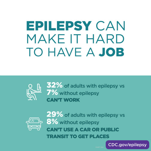 epilepsy can make it hard to have a job. 32% of adults with epilepsy can't work versus 7% of adults without epilepsy.  29% of adults with epilepsy can't use a car or public transit to get places versus 8% of adults without epilepsy.