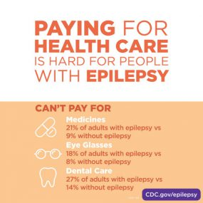 Paying for health care is hard for people with epilepsy. Adults with epilepsy have more difficulty paying for medicine. 21% of adults with epilepsy can't pay for medicines, compared to 9% of adults without epilepsy who could not pay for their medicine. Adults with epilepsy have more difficulty paying for eyeglasses. 18% of adults with epilepsy can't pay for eye glasses, compared to 8% of adults without epilepsy. Adults with epilepsy have more difficulty paying for dental care. 27% of adults with epilepsy can't pay for dental care, compared to 14% of adults without epilepsy without dental care.