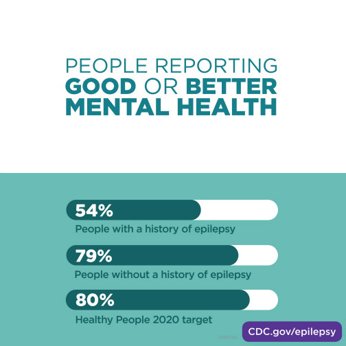 People without a history of epilepsy report good or better mental health more frequently than people with a history of epilepsy. 54% of people with a history of epilepsy report good or better mental health. 79% of people without a history of epilepsy report good or better mental health. The Healthy People 2020 target is 80% of people reporting good or better mental health.