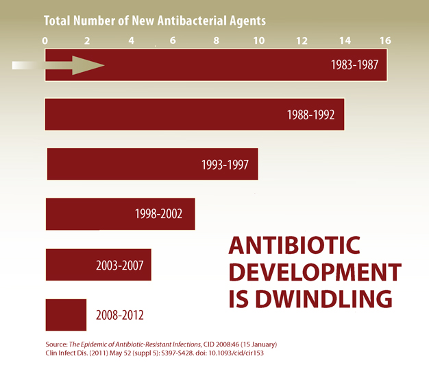 Chart: Antibiotic development in dwindling.
