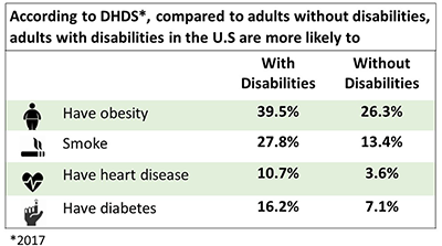 Disability and Health Data at Your Fingertips | Features | CDC