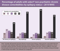 Chart: Percentage of adults with select non-psychiatric chronic disease comorbities by epilepsy status - 2010 NHIS