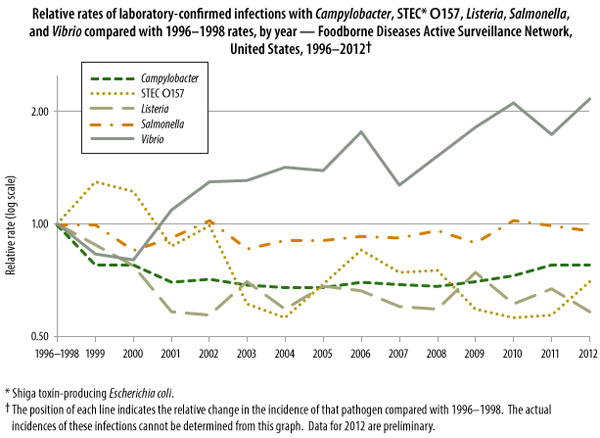 Figure 2. Relative rates of laboratory-confirmed infections with Campylobacter, STEC* O157, Listeria, Salmonella, and Vibrio compared with 1996–1998 rates, by year — Foodborne Diseases Active Surveillance Network, United States, 1996–2012