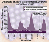 Figure 1: Outbreaks of Acute Gastroenteritis, 30 States, January 2007 through April 2010 (larger view)