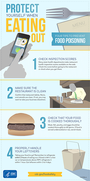Infographic about protecting yourself while eating out