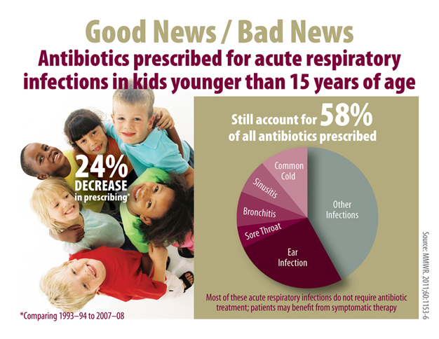 Chart: Good News/Bad News: Antibiotics prescribed for acute respiratory infections in kids younger than 15 years of age decreased 24% in prescribing (comparing 1993-1994 to 2007-2008) but still account for 58% of all antibiotics prescribed. Most acute respiratory infections do not require antibiotic treatment; patients may benefit from symptomatic therapy. Source: MMWR 2011; 60:1153-6.