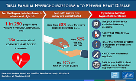 Infographic: Treat Familial Hypercholesterolemia to Prevent Heart Disease