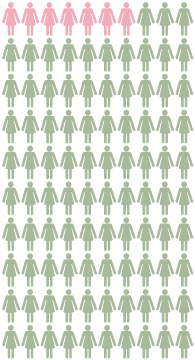 Chart: About 7 out of 100 women in the U.S. general population will get breast cancer by the age of 70. About 93 out of 100 of these women will NOT get breast cancer by age 70.