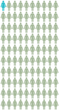 Chart: About 1 out of 100 women in the U.S. general population will get ovarian cancer by the age of 70 About 99 out of 100 of these women will NOT get ovarian cancer by age 70