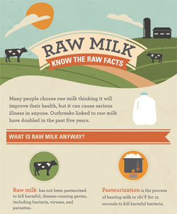 Infographic: Raw Milk - Know the Facts