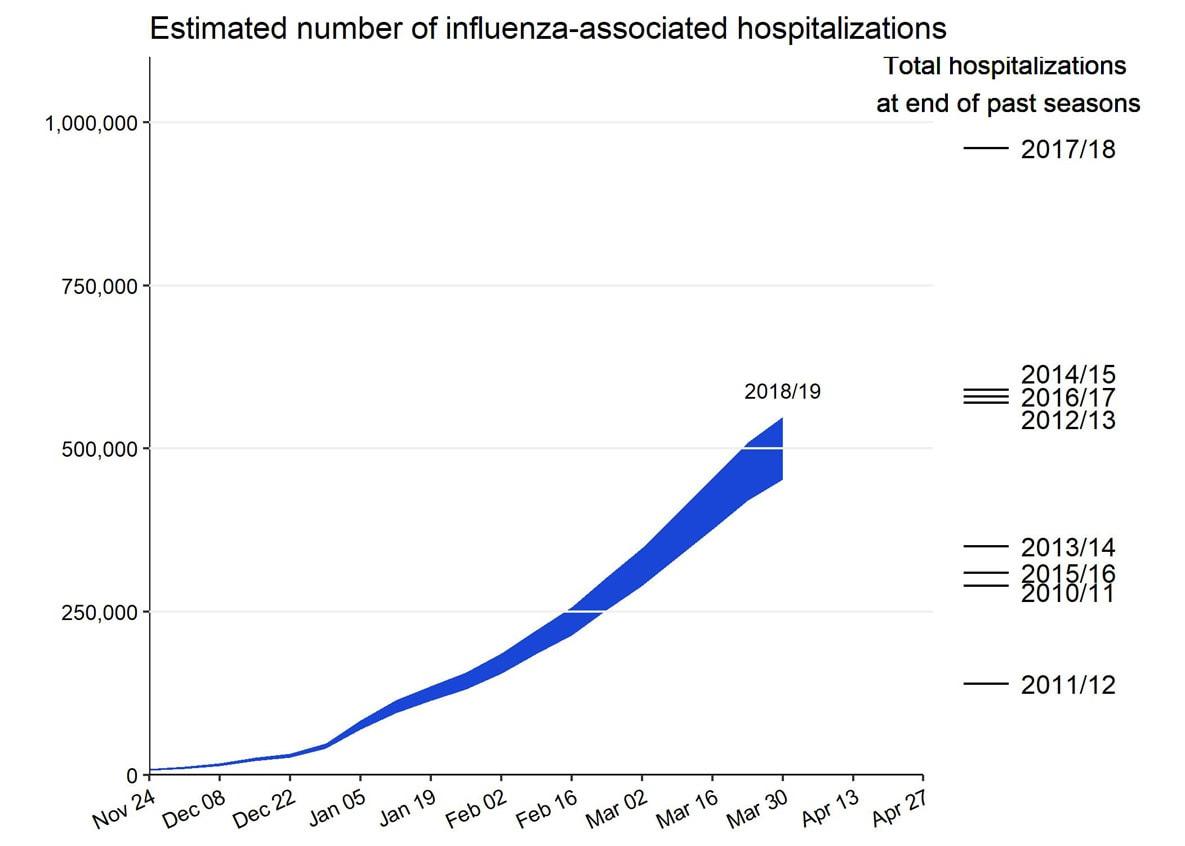 Preliminary Cumulative Estimates of Hospitalizations in the U.S. 2018-2019 Flu Season