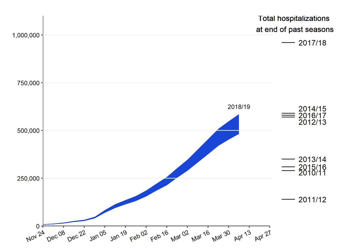 Preliminary Cumulative Estimates of Hospitalizations in the U.S. 2018-2019 Flu Season