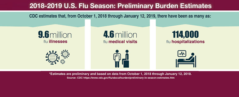 Flu Season Ongoing with Tens of Thousands Hospitalized So Far