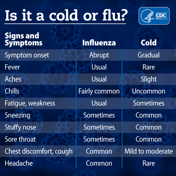 Cold versus flu seasonal influenza flu cdc