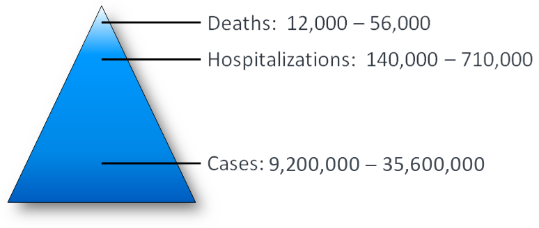 This image shows a pyramid with the range of flu cases, hospitalizations and deaths estimated annually in the United States since 2010. At the bottom of the pyramid is the numbers of flu cases, which is greatest (between 9.2 million and 60.8 million illnesses), followed by hospitalizations (between 140,000 and 710,000 hospitalizations), followed by deaths (between 12,000 and 56,000 deaths).