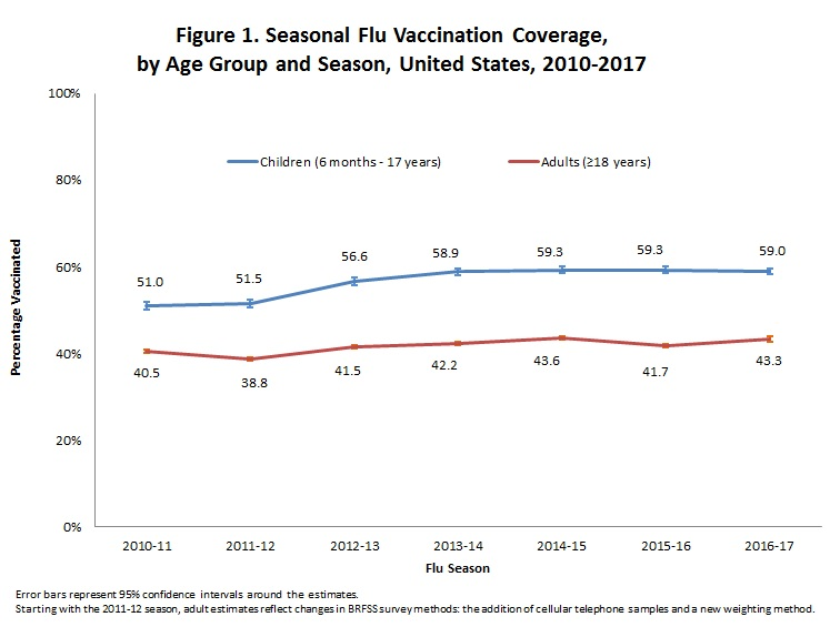 Figure 1. Seasonal Flu Vaccination Coverage,  by Age Group and Season, United States, 2010-2017