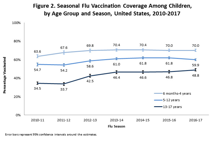 Figure 2. Seasonal Flu Vaccination Coverage Among Children,  by Age Group and Season, United States, 2010-2017