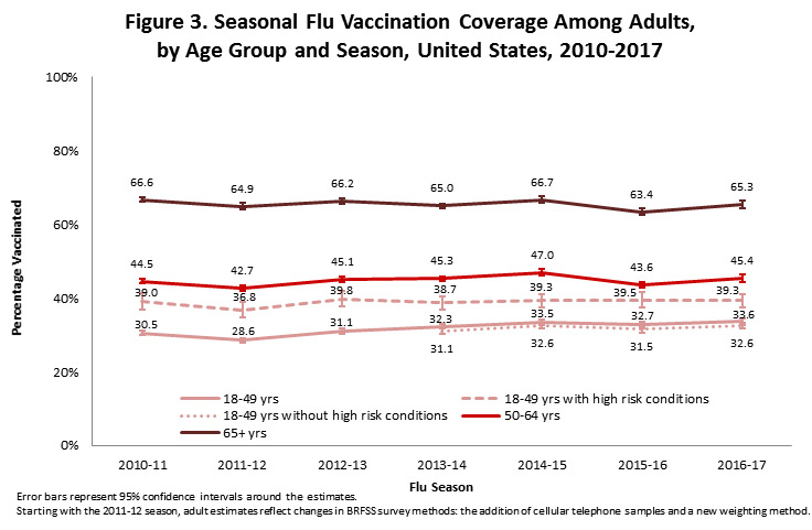 Figure 3. Seasonal Flu Vaccination Coverage Among Adults,  by Age Group and Season, United States, 2010-2017