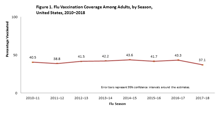 Figure 1. Flu Vaccination Coverage Among Adults, by Season,  United States, 2010−2018