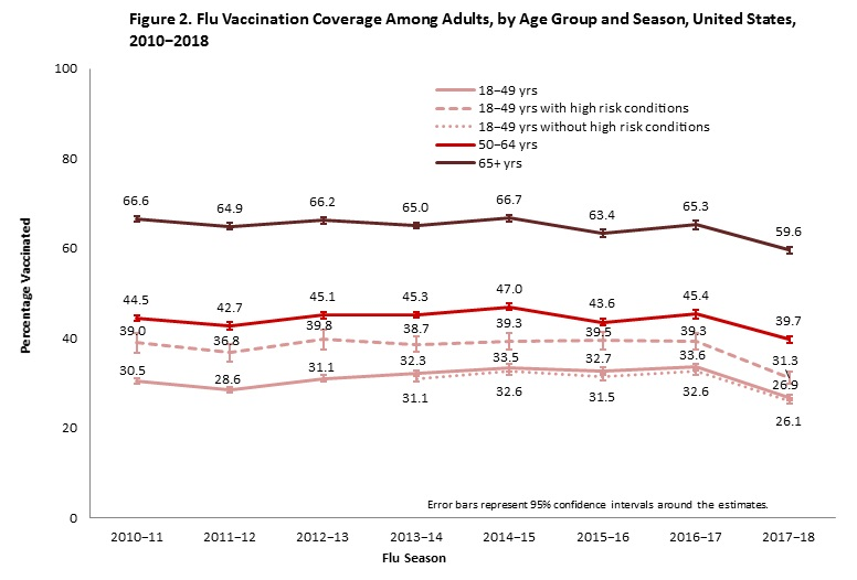 Figure 2. Flu Vaccination Coverage Among Adults, by Age Group and Season, United States, 2010−2018