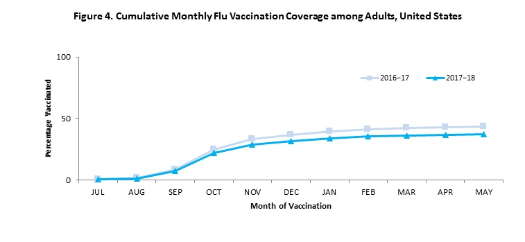 Figure 4. Cumulative Monthly Flu Vaccination Coverage among Adults, United States