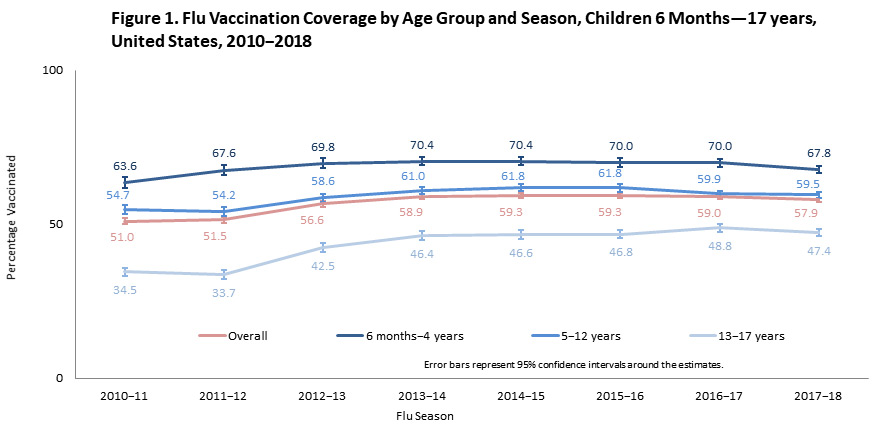 Figure 1. Flu Vaccination Coverage by Age Group and Season, Children 6 Months—17 years, United States, 2010−2018