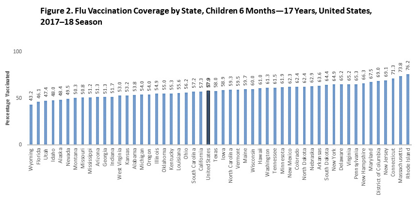 Figure 2. Flu Vaccination Coverage by State, Children 6 Months—17 Years, United States, 2017–18 Season