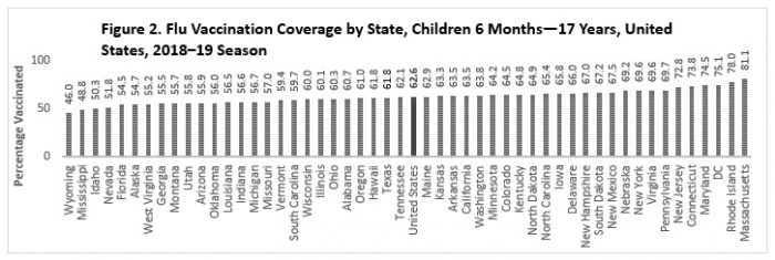 Figure 2. Flu Vaccination Coverage by State, Children 6 Months—17 Years, United States, 2018–19 Season