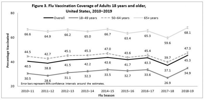 Figure 3. Flu Vaccination Coverage of Adults 18 years and older,  United States, 2010−2019