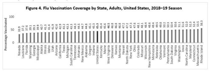 Figure 4. Flu Vaccination Coverage by State, Adults, United States, 2018–19 Season
