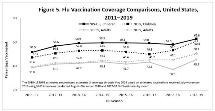 Figure 5. Flu Vaccination Coverage Comparisons, United States, 2011−2019