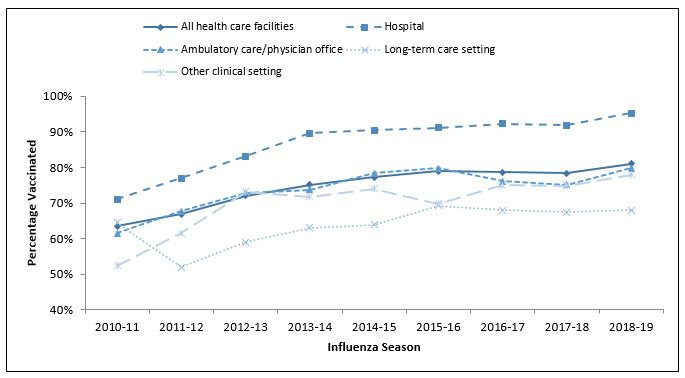 FIGURE 1. Percentage of health care personnel who received influenza vaccination, by work setting* — Internet panel surveys,† United States, 2010–11 through 2018–19 influenza seasons