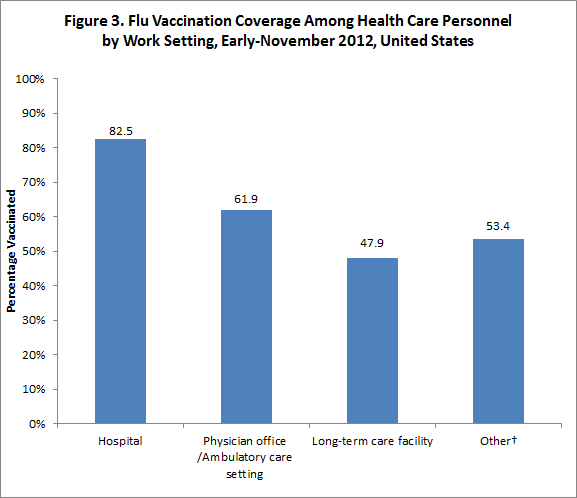 Figure 3: Flu vaccination coverage among health care personnel by work setting, November 2012, United States