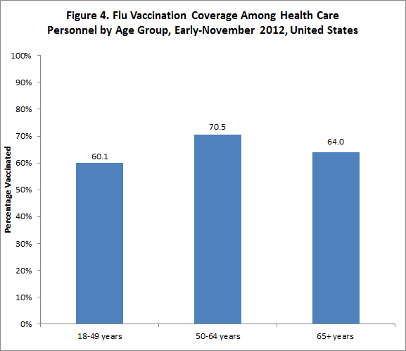 Figure 4. Flu vaccination coverage among health care personnel by age group, November 2012, United States