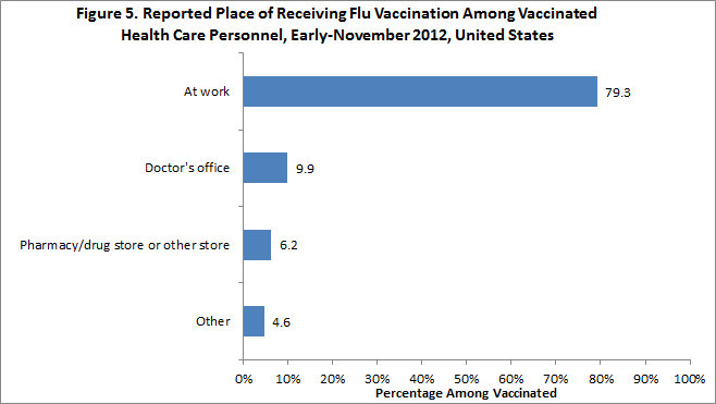 Figure 5: Reported place of receiving flu vaccination among vaccinated health care personnel, November 2012, United States