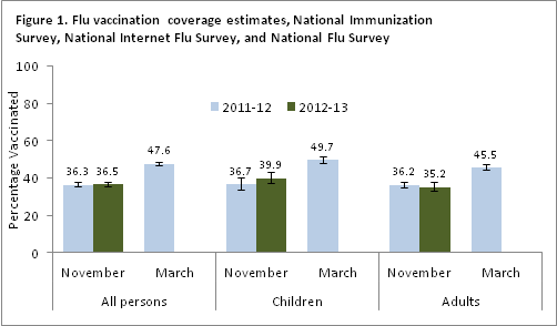 Figure 1. Flu vaccination coverage estimates from November 2012  compared to estimates from November 2011 and March 2012, National Immunization Survey, National Internet Flu Survey, and National Flu Survey