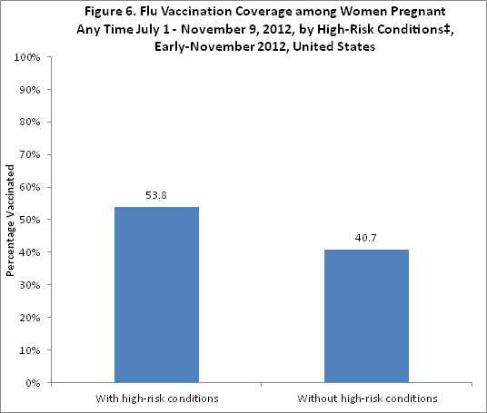 Figure 6. Flu vaccination coverage among women pregnant anytime between July 1-November 9, 2012, by high-risk conditions, early November 2012, United States