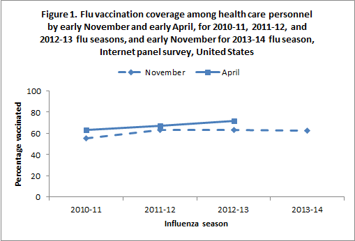 Figure 1. Flu vaccination coverage among health care personnel by early November and early April, for 2010-11, 2011-12, and 2012-13 flu seasons, and early November for 2013-14 flu season, Internet panel survey, United States