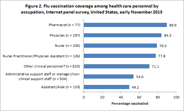 Figure 2. Flu vaccination coverage among health care personnel by occupation, Internet panel survey, United States, early November 2013
