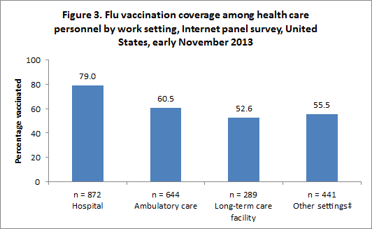 Figure 3. Flu vaccination coverage among health care personnel by work setting, Internet panel survey, United States, early November 2013