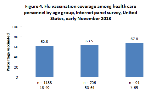 Figure 4. Flu vaccination coverage among health care personnel by age group, Internet panel survey, United States, early November 2013