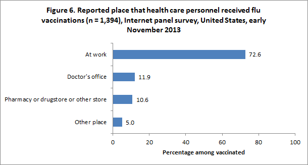 Figure 6. Reported place that health care personnel received flu vaccinations (n = 1,394), Internet panel survey, United States, early November 2013