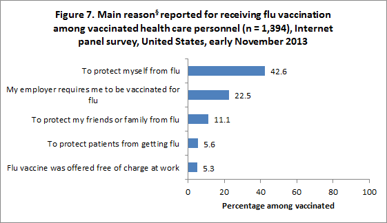 Figure 7. Main reason§ reported for receiving flu vaccination among vaccinated health care personnel (n = 1,394), Internet panel survey, United States, early November 2013